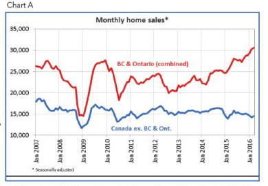 Real Estate Sales Set Record in March